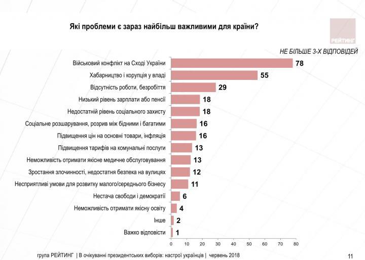 Украинцы назвали главные проблемы страны (опрос)