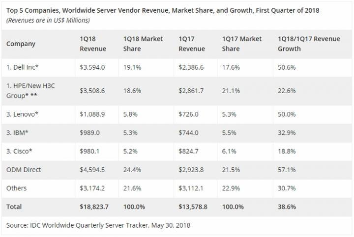 Квартальная выручка на мировом серверном рынке подскочила почти на 40%