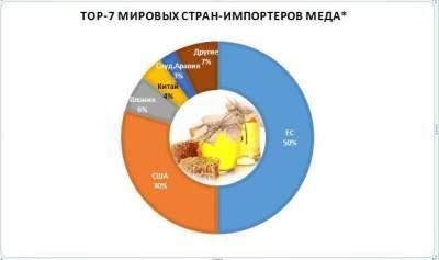 Украина вошла в тройку мировых экспортеров меда