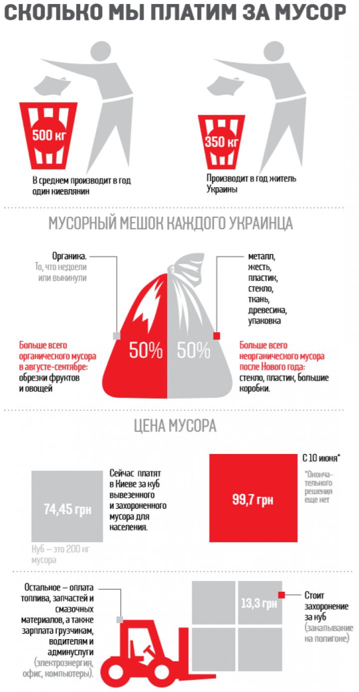 В Киеве с 10 июня подорожает вывоз мусора: сколько заплатим (инфографика)