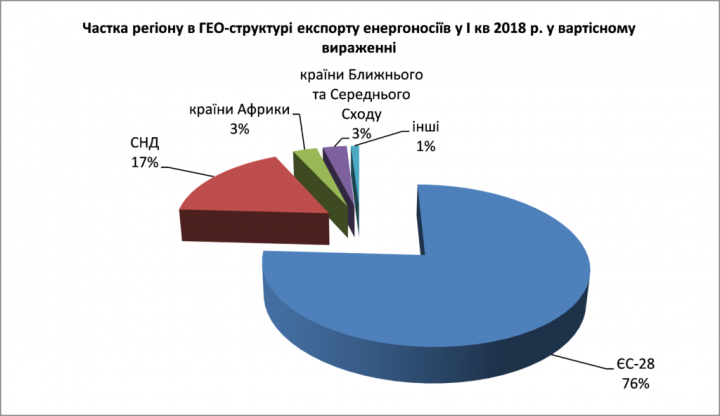 Украина продает свои энергоносители в ЕС, а покупает в СНГ (инфографика)