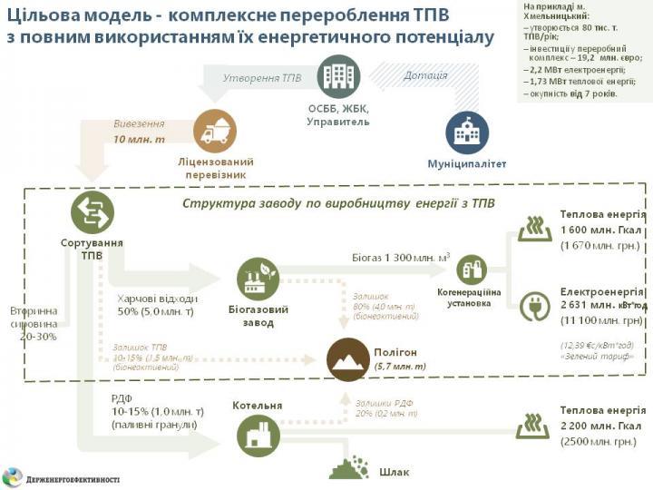 Сколько газа можно сэкономить при помощи мусора в Украине (инфографика)