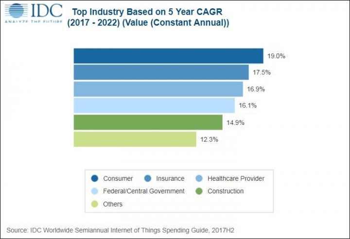 IDC: объём рынка Интернета вещей достигнет  ,2 трлн к 2022 году (инфографика)