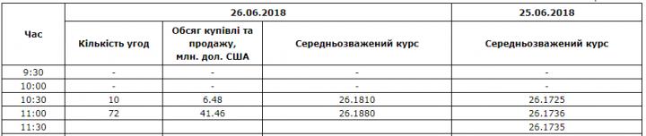 Межбанк: доллар к 26,19 подняли покупки импортеров