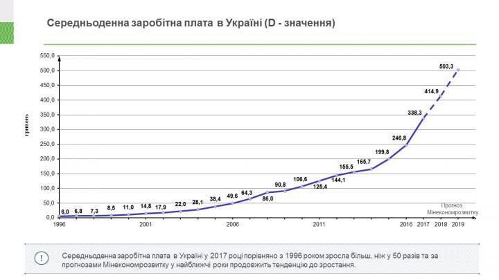 Причины падения ценности гривны в 14 раз: объяснение от НБУ (инфографика)