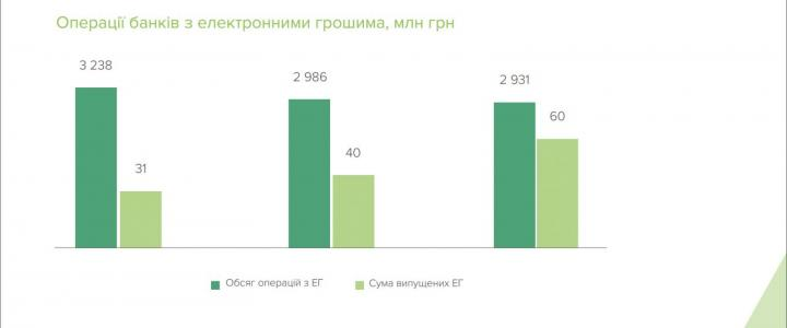 В прошлом году банки выпустили в полтора раза больше электронных денег (инфографика)