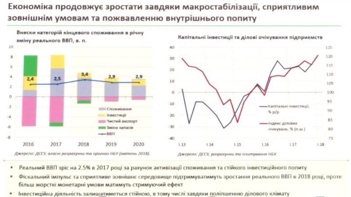 Политика «дорогих денег» работает - НБУ (инфографика)