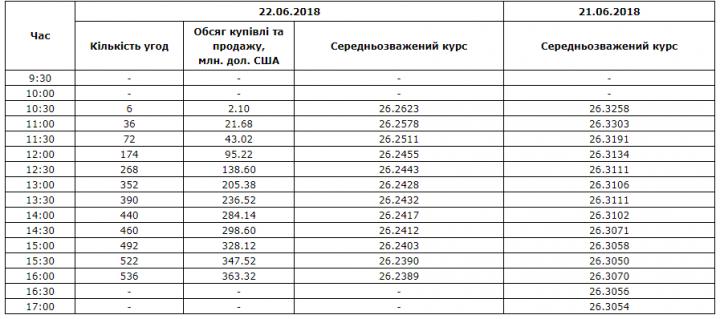 Межбанк: доллар к 26,24 понизили последние дни бюджетного периода