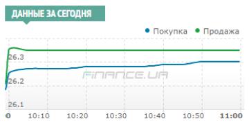 Межбанк: доллар подняли покупки импортеров и банков