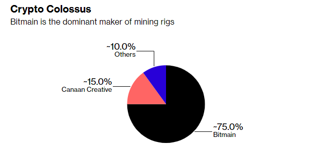 Компания Bitmain может провести IPO за пределами Китая