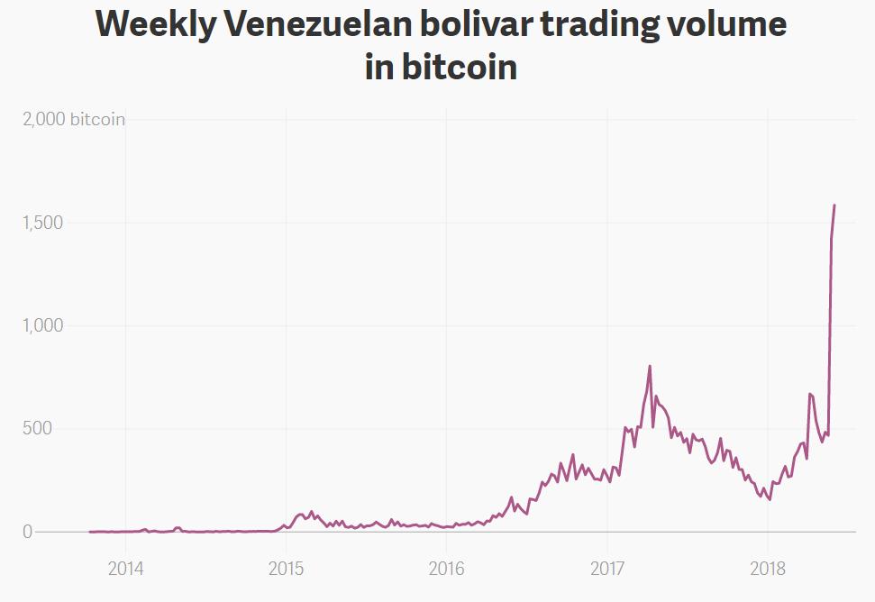 В Венесуэле резко возрос спрос на биткоин