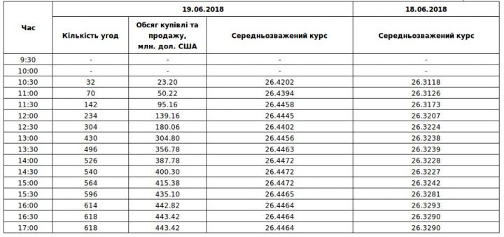 Межбанк: доллар к 26,45 подняли покупки нерезидентов и «придержки» СКВ экспортерами