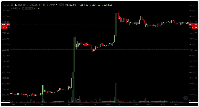 CEO BitMEX по-прежнему верит в биткоин по  000 до конца 2018 года