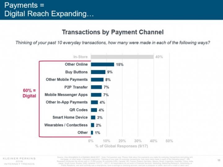 Около 60% платежей проводятся в онлайне - исследование (инфографика)