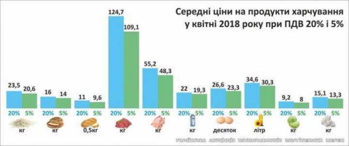 При каких условиях в Украине могут подешеветь продукты - мнение эксперта (инфографика)