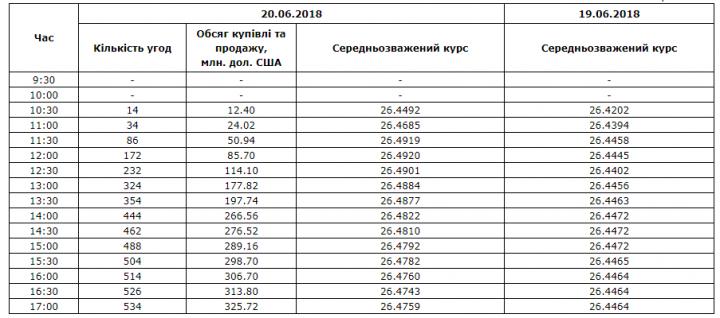 Межбанк: доллар к 26,476 подняли покупки паникующих игроков и «придержки» СКВ экспортерами