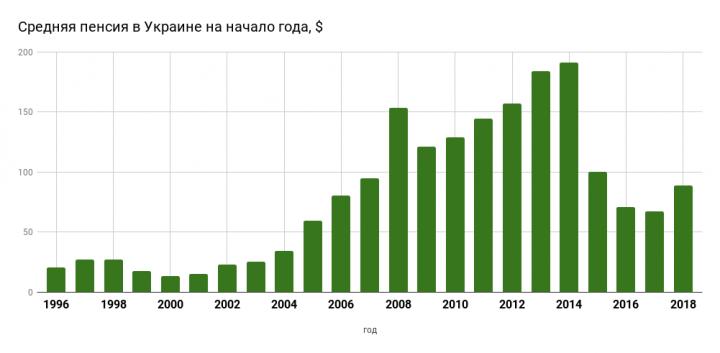 Как менялись пенсии украинцев в последние 20 лет