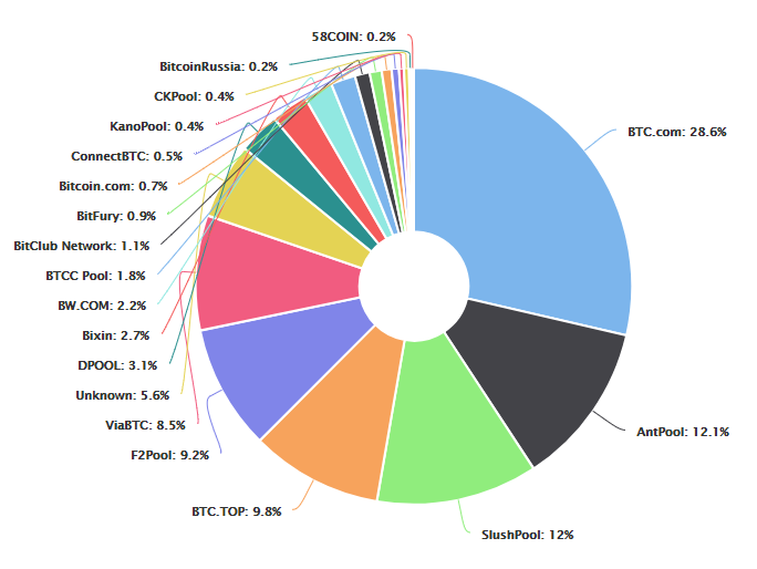 Глава Ripple: биткоин фактически контролируется Китаем