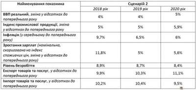 Обнародованы три сценария развития экономики Украины