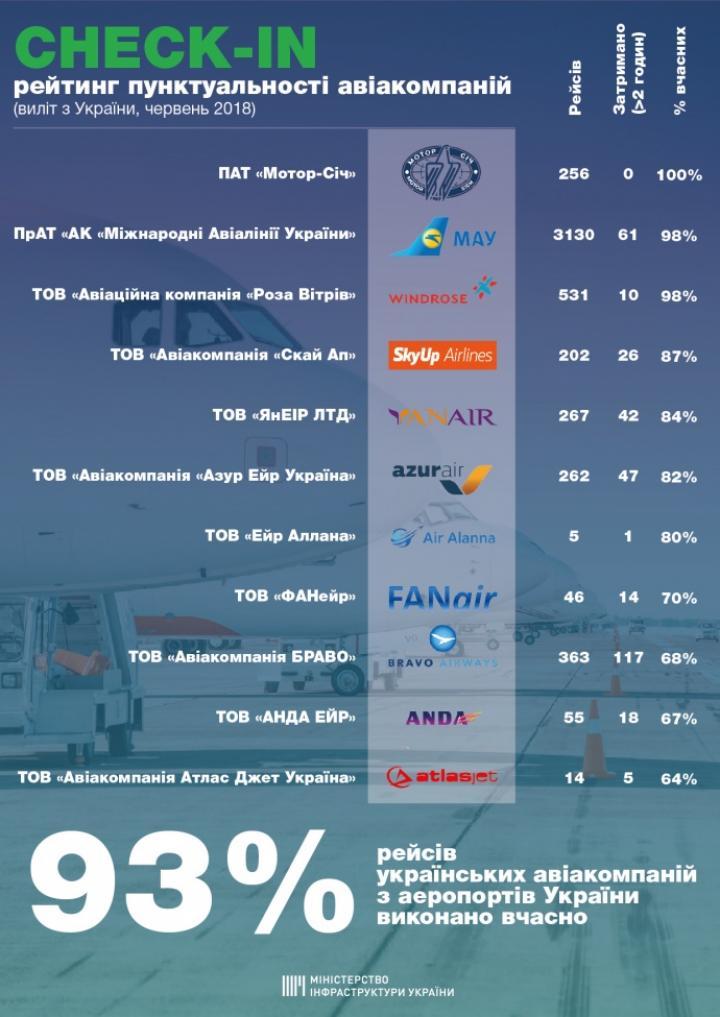 В Омеляна опубликовали рейтинг непунктуальных авиаперевозчиков (инфографика)