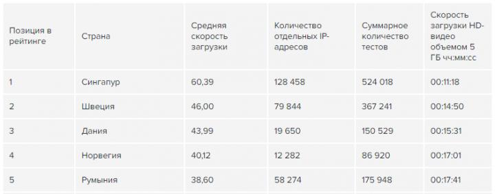 Украина опустилась на 58 место в мировом рейтинге скорости интернета