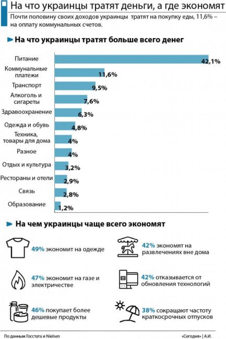 На что украинцы тратят больше всего денег, а где экономят (инфографика)