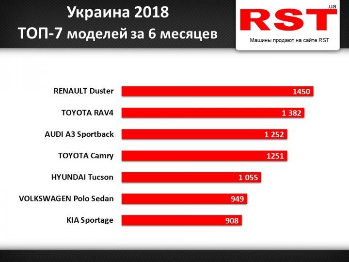 Какие машины покупают украинцы в разных городах (инфографика)