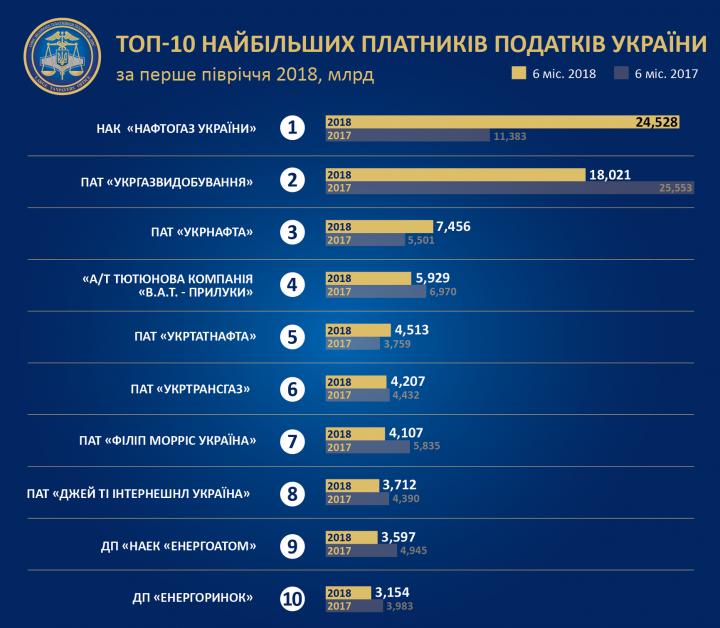 В Украине определили, какие компании заплатили больше всего налогов (инфографика)