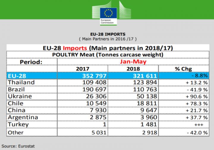 Украина вошла в тройку крупнейших экспортеров курятины в ЕС (инфографика)