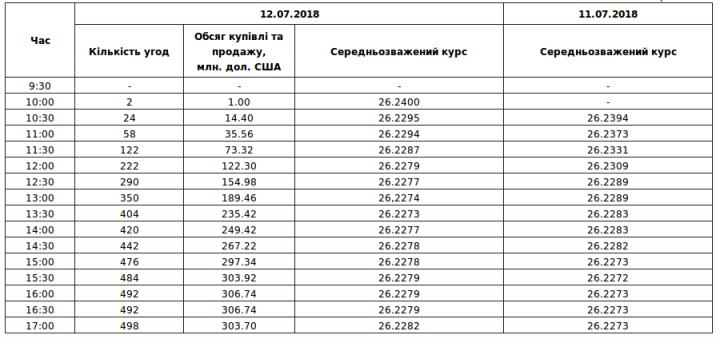 Межбанк: курс сохранился на уровнях 26,225/26,235