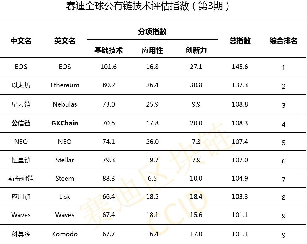 EOS во второй раз подряд возглавил китайский рейтинг криптовалют, биткоин на 16-м месте