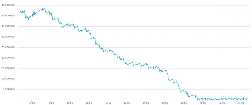 Размер мемпула в сети биткоина снизился на 41 Мб