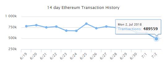 Из-за возросших комиссий в сети Ethereum снизилось количество обработанных транзакций