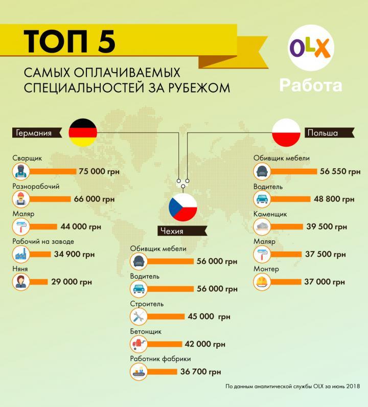 Работа за рубежом: где ждут украинцев в этом сезоне (инфографика)