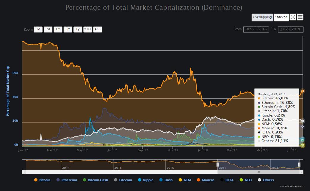 Индекс доминирования биткоина вырос до декабрьских значений