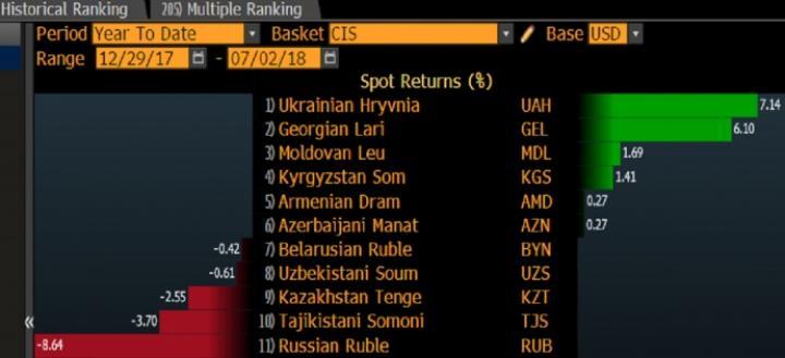 Гривна стала самой сильной валютой на постсоветском пространстве - Bloomberg (инфографика)