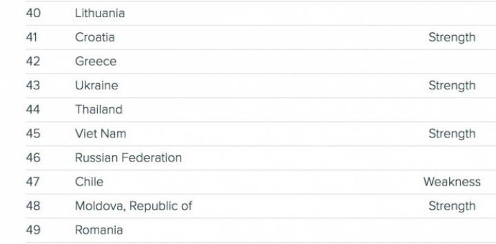 Украина поднялась на 7 позиций в рейтинге инноваций (инфографика)