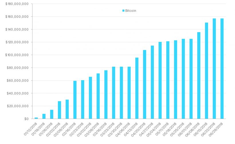 Grayscale Investments привлекла рекордные 0 млн за первые полгода 2018
