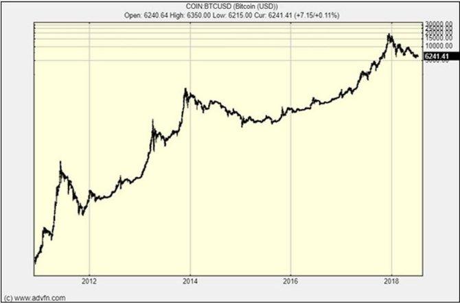 Мнение: Цена биткоина как логарифмического актива может достичь