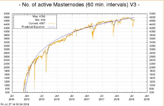 Число мастернод в сети Dash вышло на исторический максимум