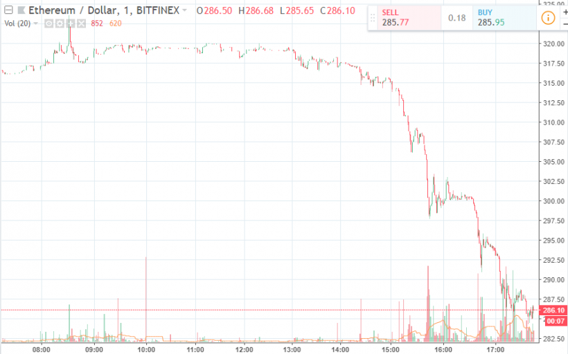 Цена Ethereum опустилась ниже 0