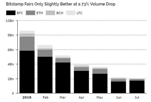 Месячный объем торгов на Coinbase в 2018 году упал на 83%
