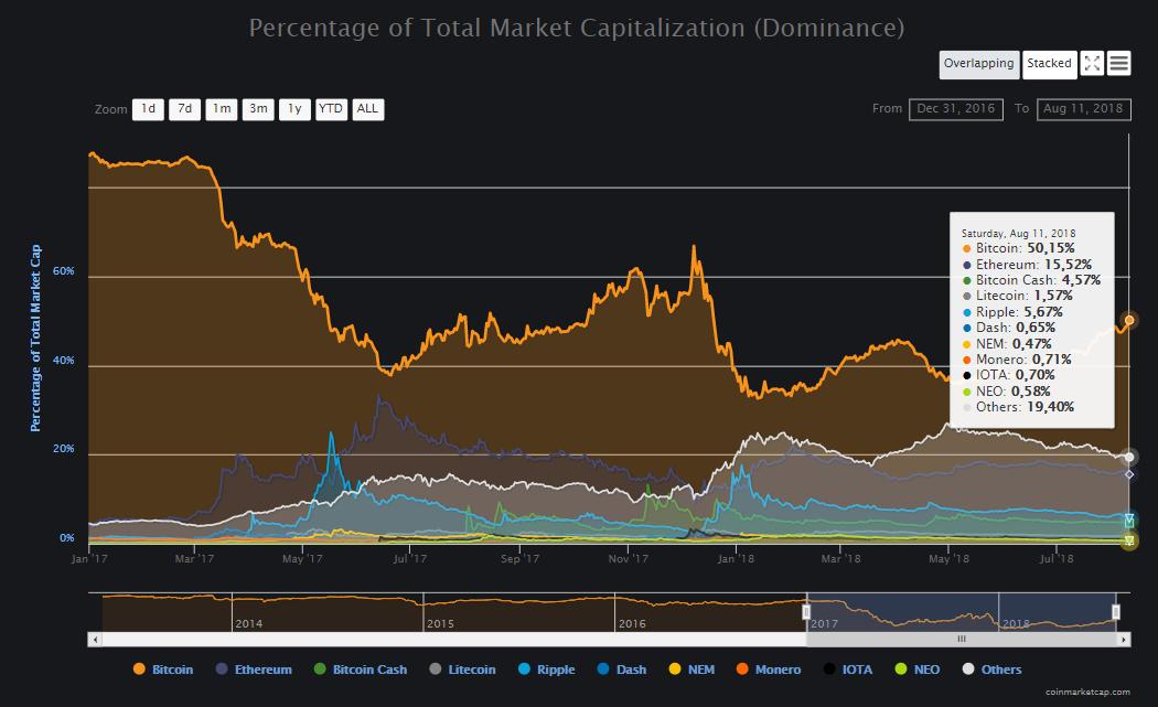 Индекс доминирования биткоина впервые в этом году превысил отметку в 50%