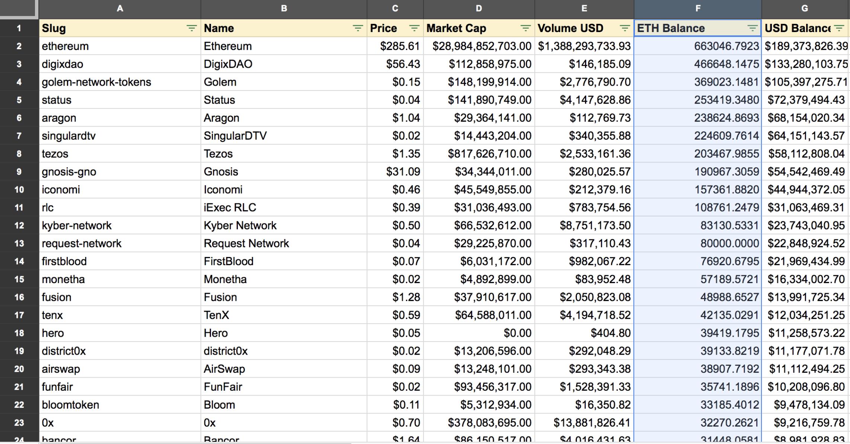 Исследование: ICO-проекты удерживают почти   млрд в криптовалюте Ethereum