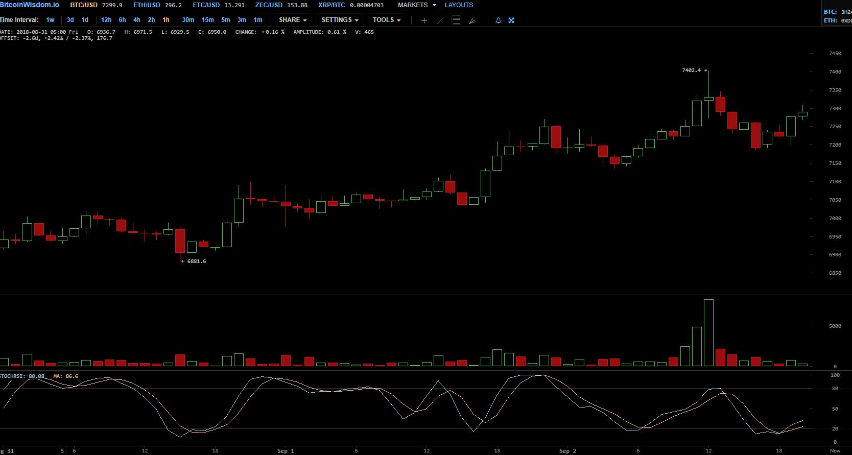 Новые 100 млн USDT поступили на кошелек биткоин-биржи Bitfinex