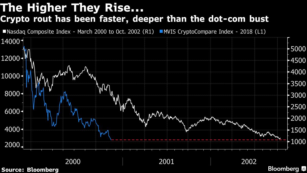 Минус 80% — падение рынка криптовалют в 2018 году оказалось хуже краха пузыря доткомов