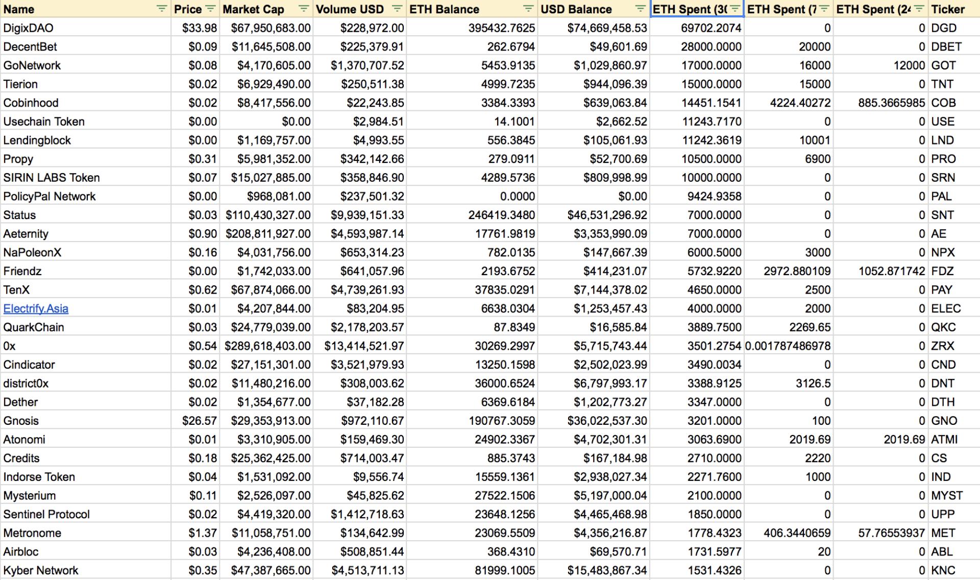 Исследование: за последние 30 дней ICO-проекты продали почти 300 000 монет Ethereum