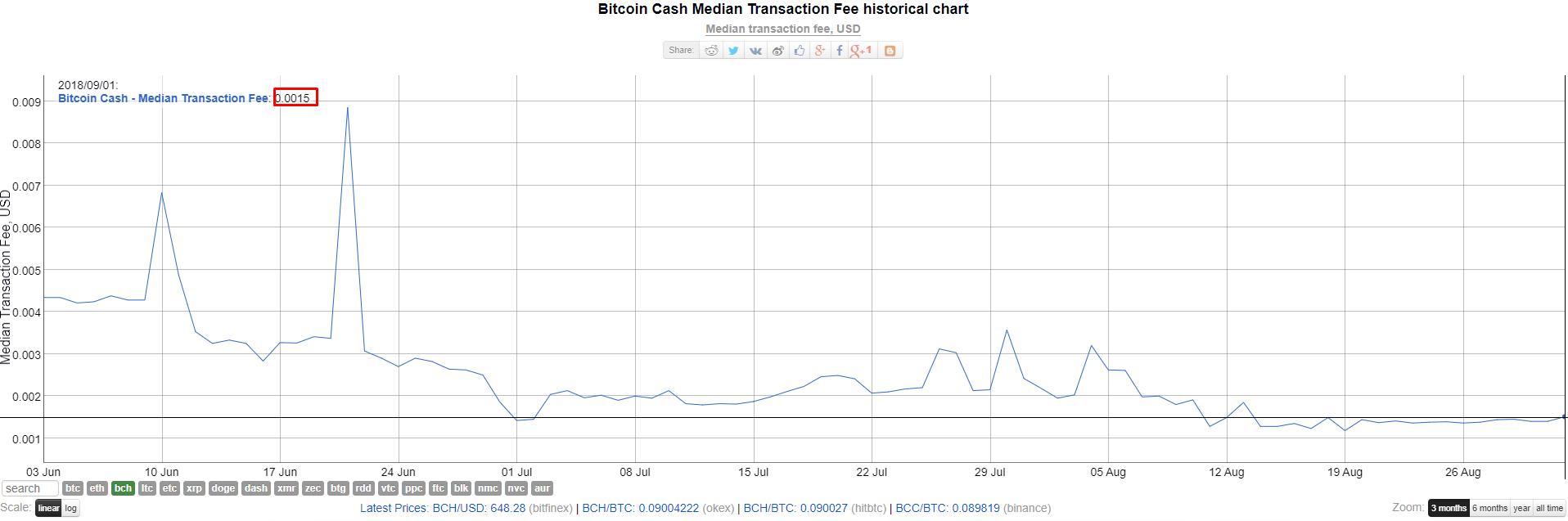 Стресс-тест: сеть Bitcoin Cash обработала за сутки 2 млн транзакций