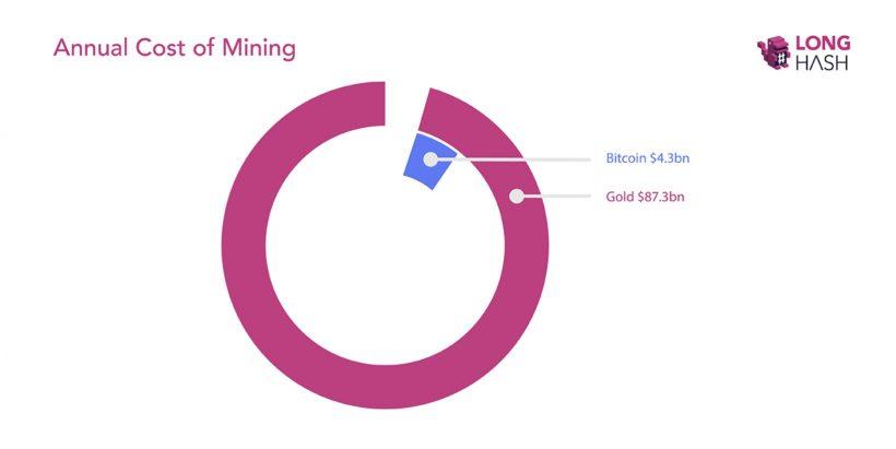 Исследование: золотодобыча в 20 раз дороже, чем майнинг биткоина