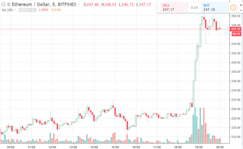 Ethereum вернулся на второе место в списке CoinMarketCap